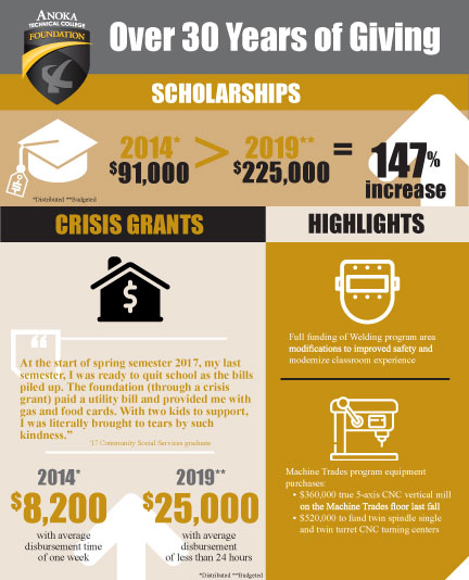 Foundation impact infographic