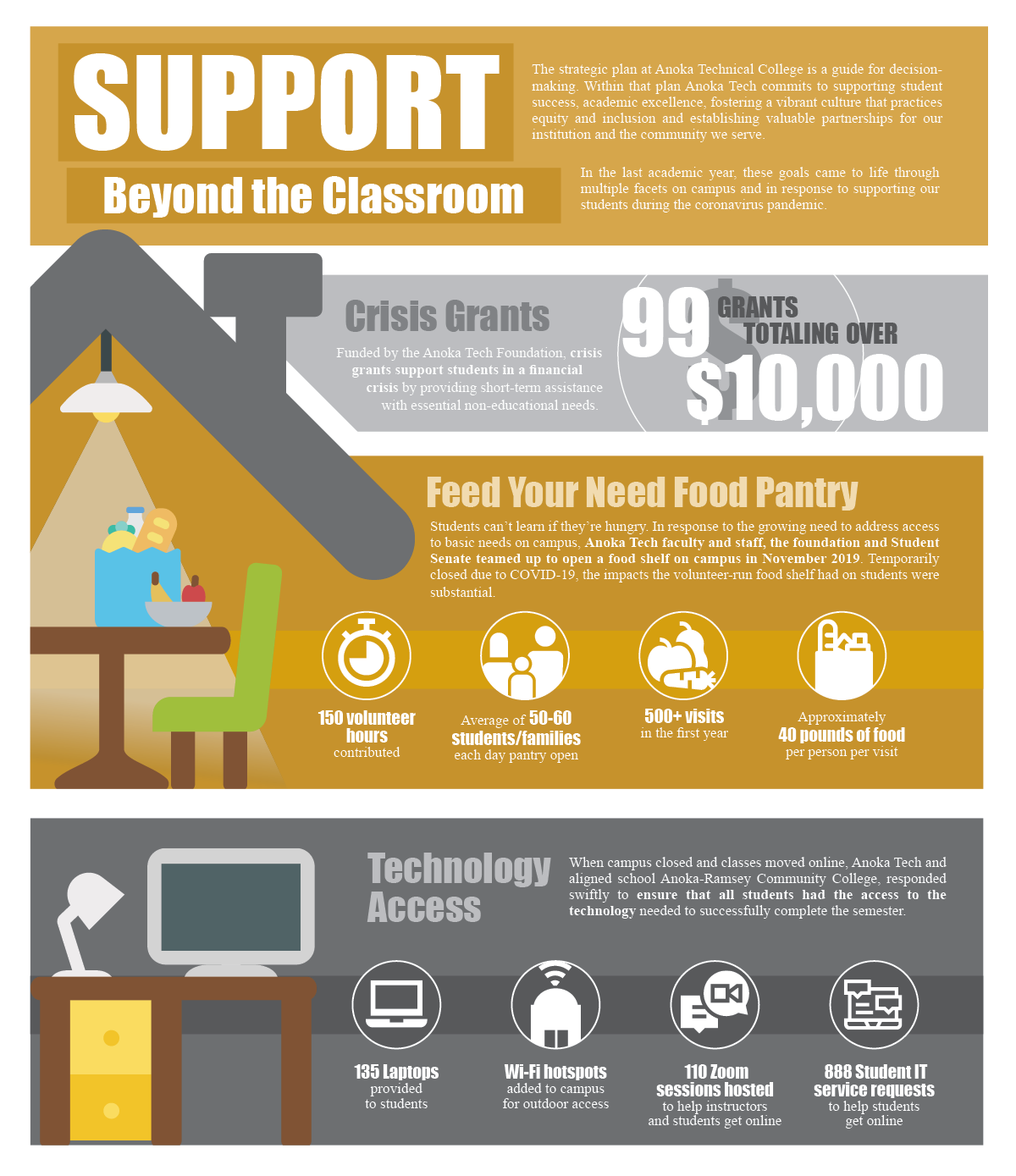 Support beyond the classroom infographic