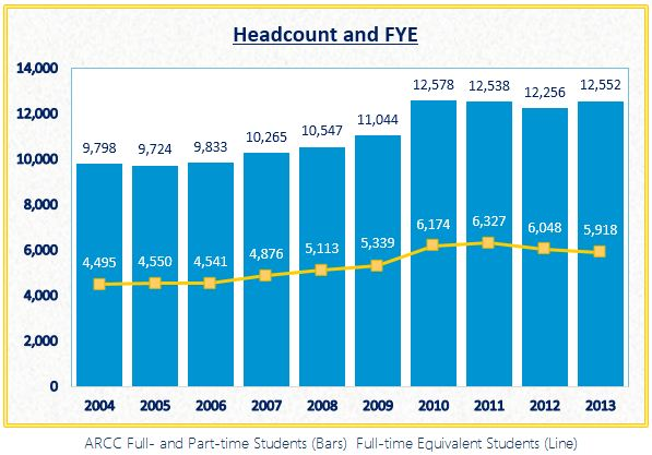 ARCC headcount and FTE chart