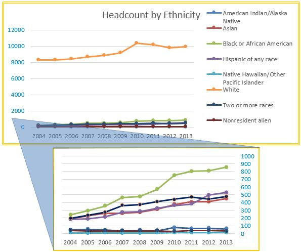 ARCC headcount by ethnicity chart