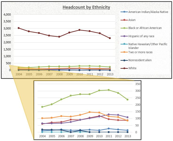 ATC headcount by ethnicity chart
